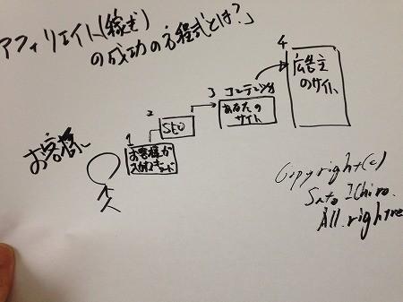 アフィリエイト成功の方程式